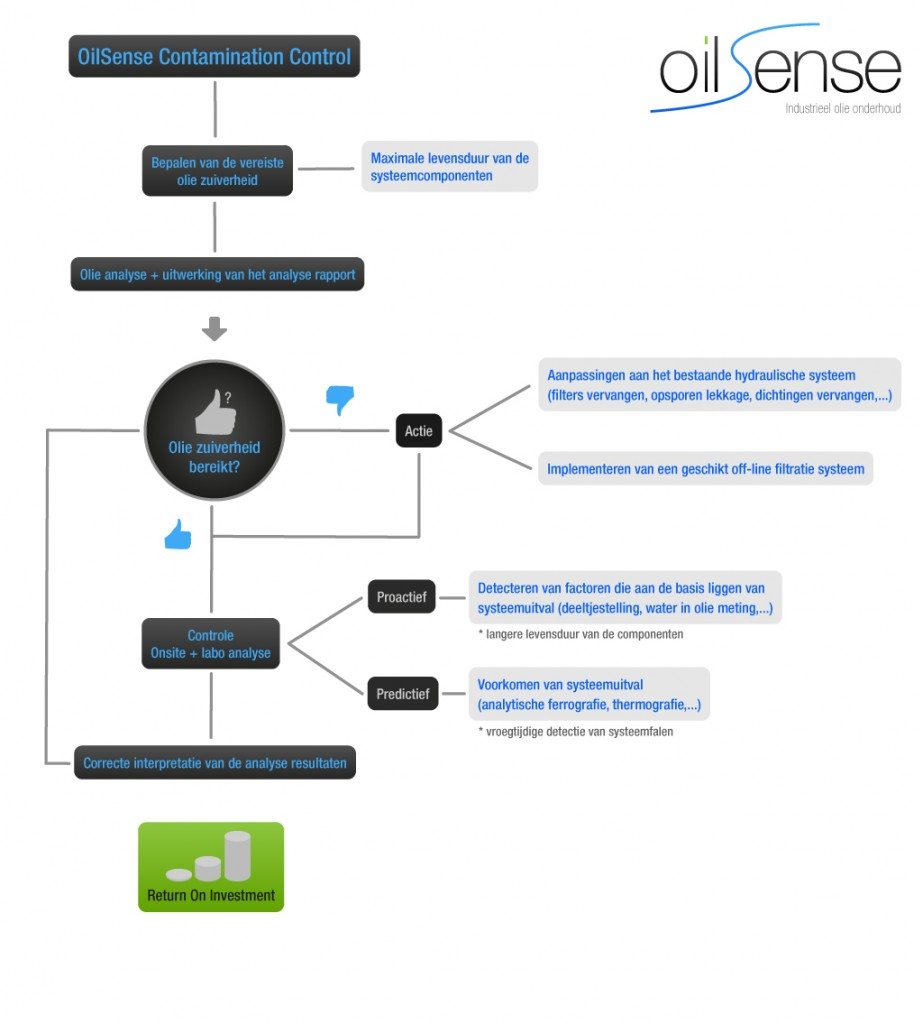 oilsense flow definitief 923x1024 Oliemanagement