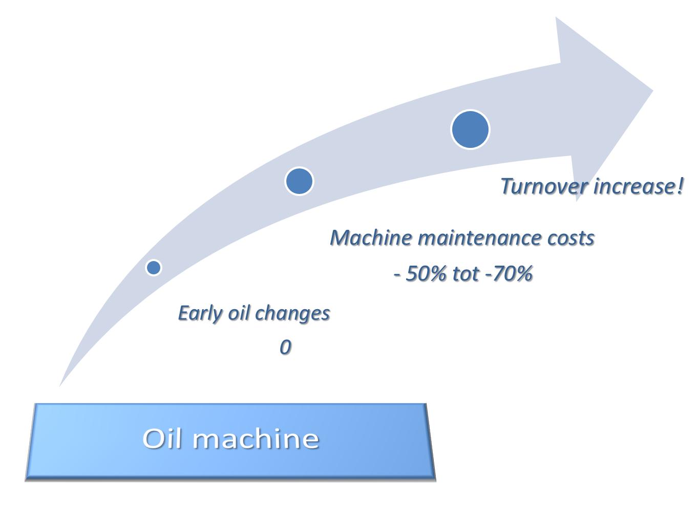 Oil management